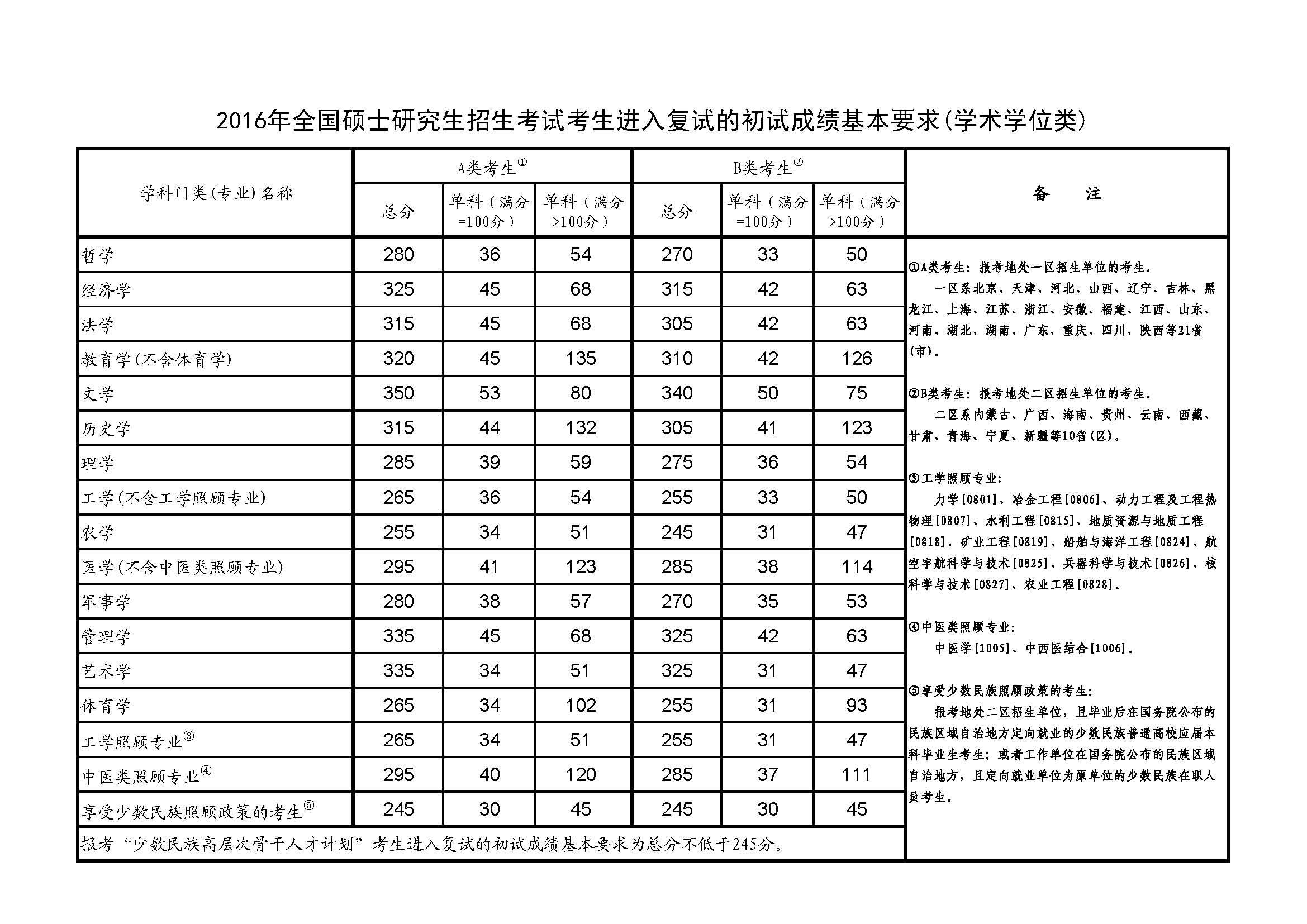 2016年考研国家分数线